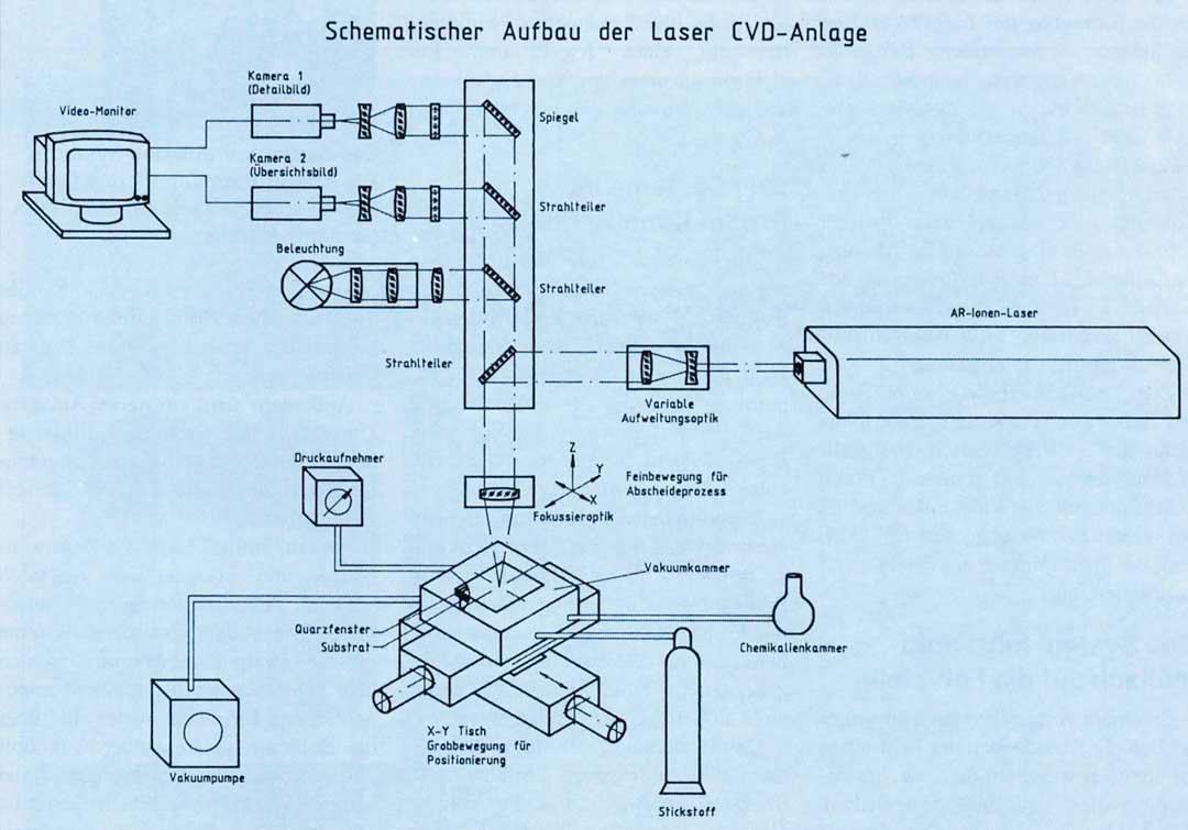 Schematischer Aufbau CVD Anlage Baasel Lasertech Walter Kraus Produktionsberatung