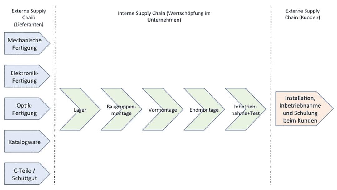 Supply Chain Grafik Toptica Photonics Walter Kraus Produktionsberatung